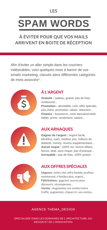 Infographie-Spam Words